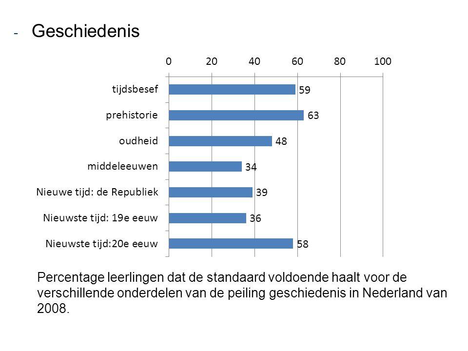 - Geschiedenis Percentage leerlingen dat de standaard voldoende haalt voor de verschillende onderdelen van de peiling geschiedenis in Nederland van 20