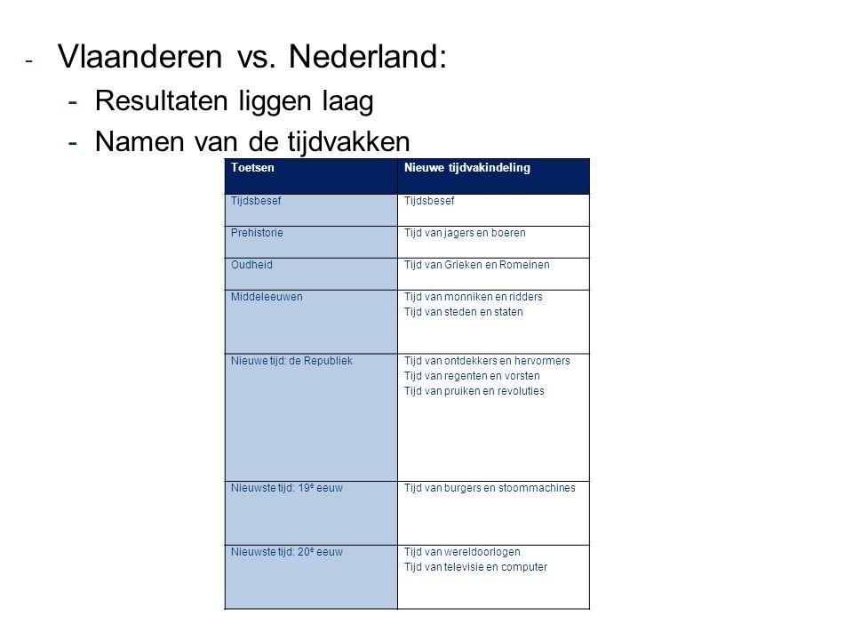 - Vlaanderen vs. Nederland: -Resultaten liggen laag -Namen van de tijdvakken ToetsenNieuwe tijdvakindeling Tijdsbesef PrehistorieTijd van jagers en bo