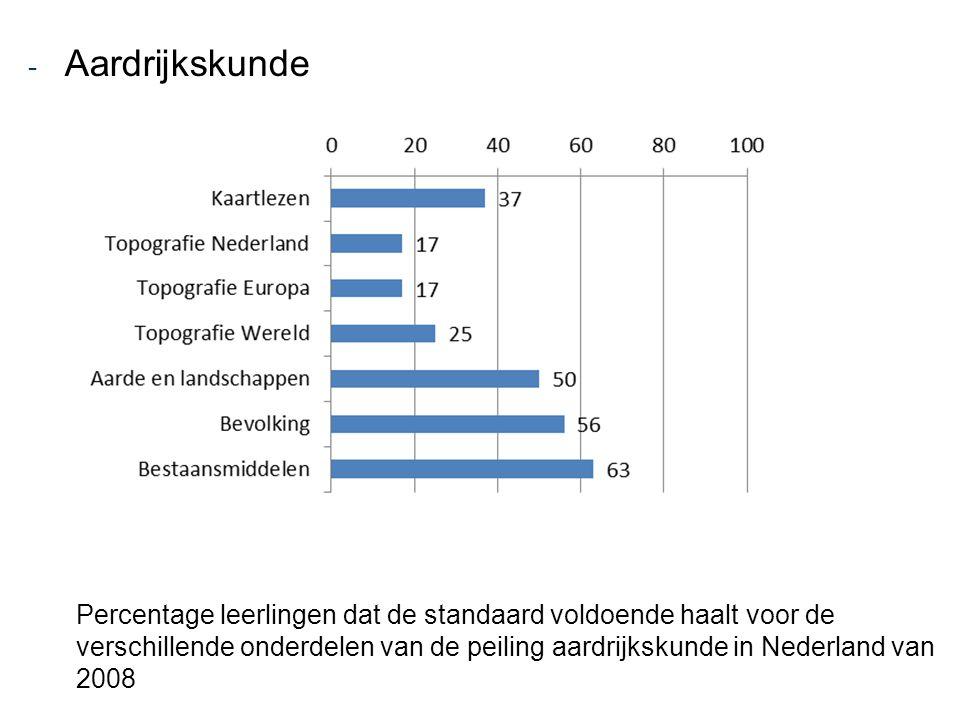 - Aardrijkskunde Percentage leerlingen dat de standaard voldoende haalt voor de verschillende onderdelen van de peiling aardrijkskunde in Nederland va
