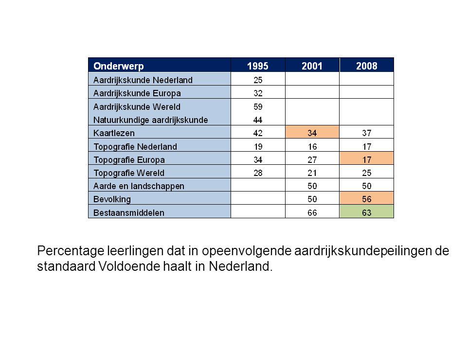 Percentage leerlingen dat in opeenvolgende aardrijkskundepeilingen de standaard Voldoende haalt in Nederland.