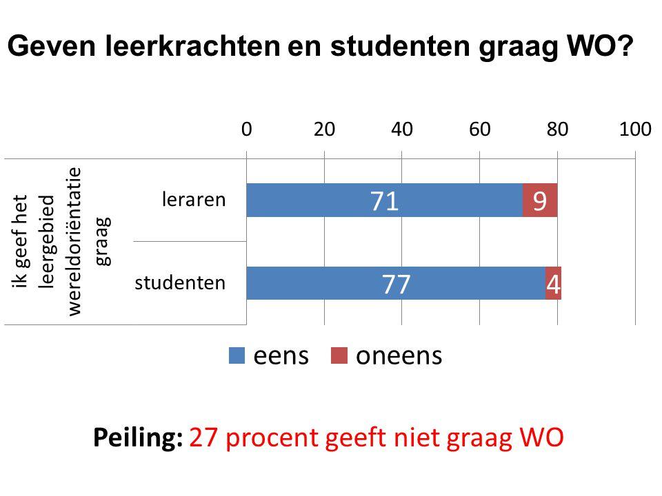 Geven leerkrachten en studenten graag WO? Peiling: 27 procent geeft niet graag WO
