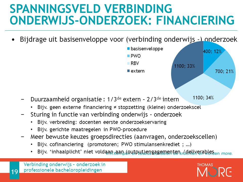 Bijdrage uit basisenveloppe voor (verbinding onderwijs -) onderzoek − Duurzaamheid organisatie : 1/3 de extern – 2/3 de intern Bijv. geen externe fina