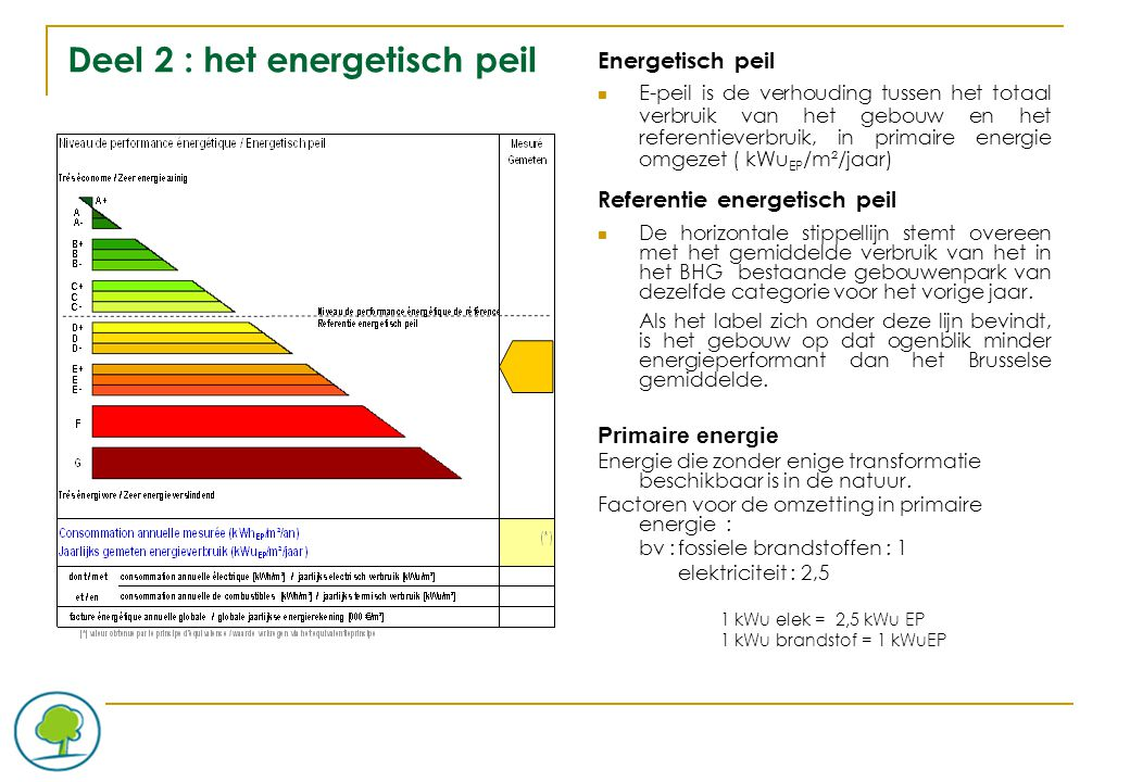 Deel 2 : het energetisch peil Energetisch peil E-peil is de verhouding tussen het totaal verbruik van het gebouw en het referentieverbruik, in primaire energie omgezet ( kWu EP /m²/jaar) Referentie energetisch peil De horizontale stippellijn stemt overeen met het gemiddelde verbruik van het in het BHG bestaande gebouwenpark van dezelfde categorie voor het vorige jaar.