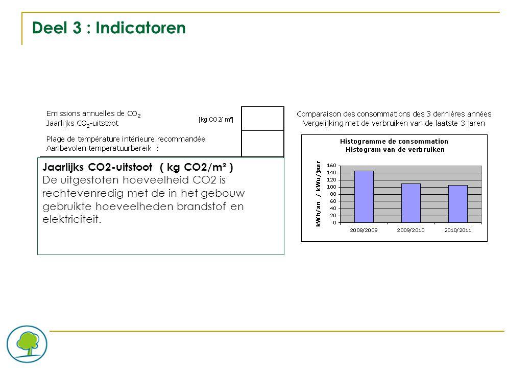 Deel 3 : Indicatoren Jaarlijks CO2-uitstoot ( kg CO2/m² ) De uitgestoten hoeveelheid CO2 is rechtevenredig met de in het gebouw gebruikte hoeveelheden brandstof en elektriciteit.
