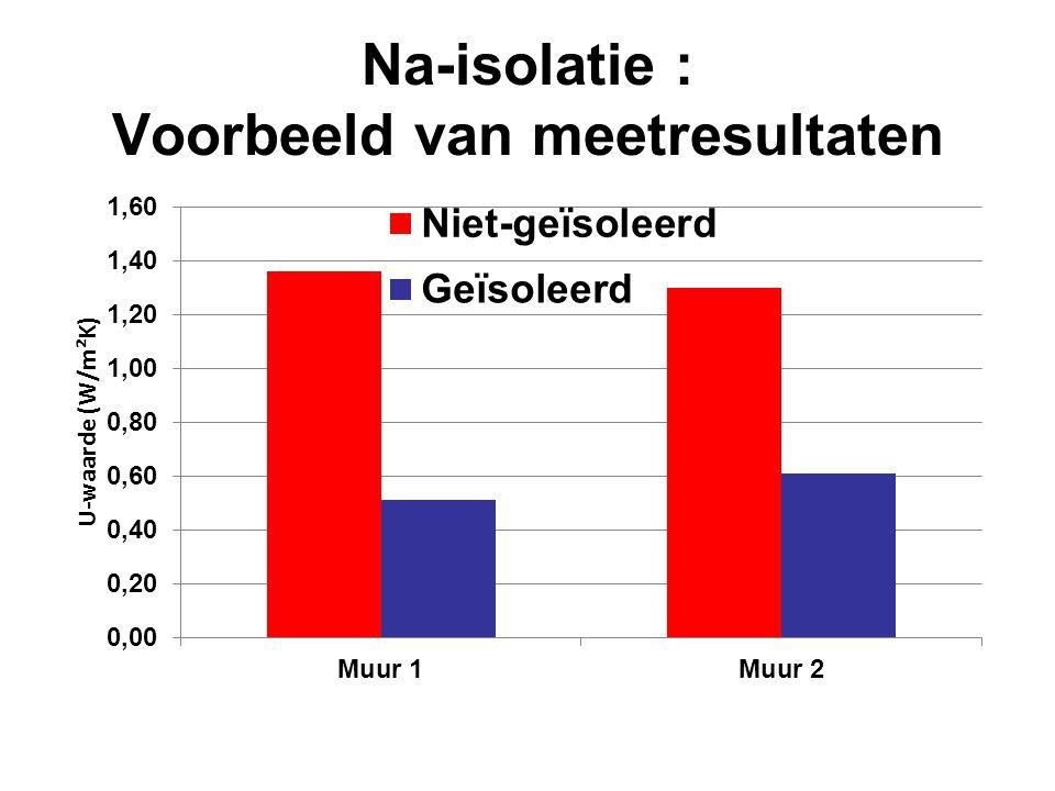 Na-isolatie : Voorbeeld van meetresultaten