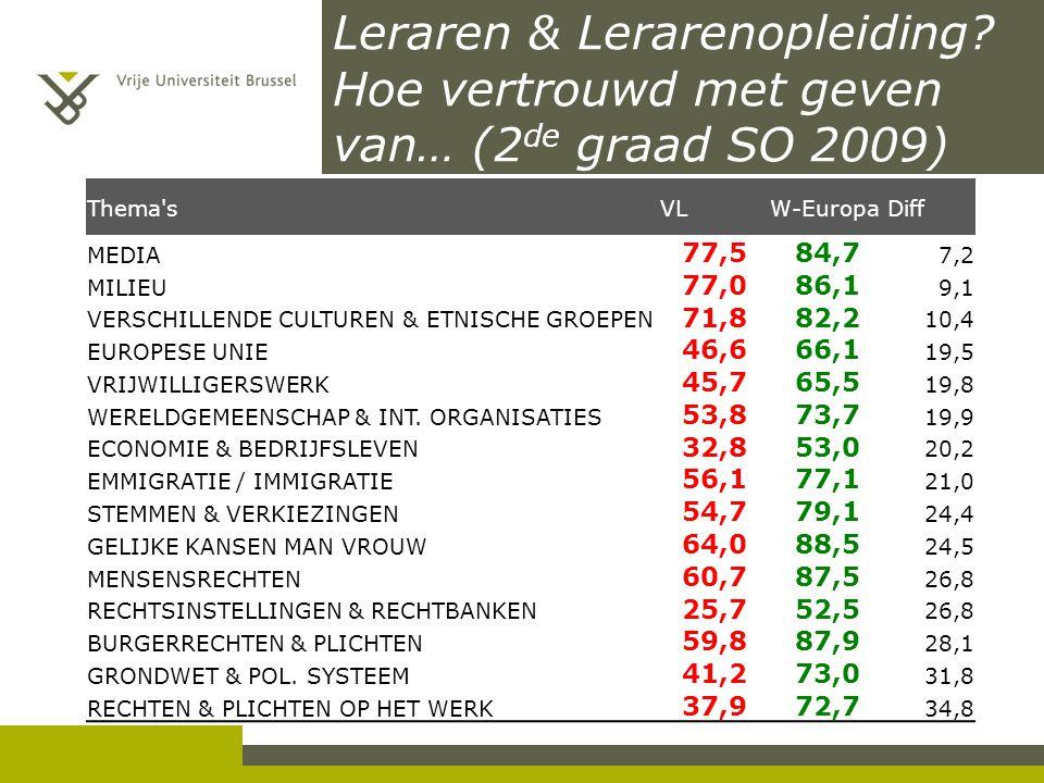 Leraren & Lerarenopleiding? Hoe vertrouwd met geven van… (2 de graad SO 2009) Thema'sVLW-EuropaDiff MEDIA 77,584,7 7,2 MILIEU 77,086,1 9,1 VERSCHILLEN