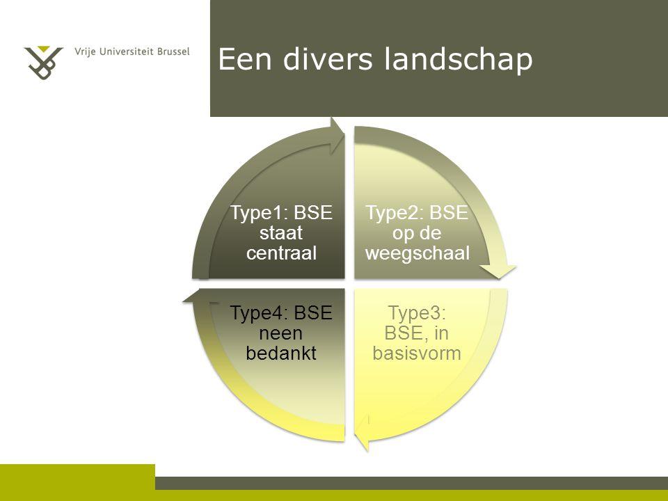 Een divers landschap Type2: BSE op de weegschaal Type3: BSE, in basisvorm Type4: BSE neen bedankt Type1: BSE staat centraal