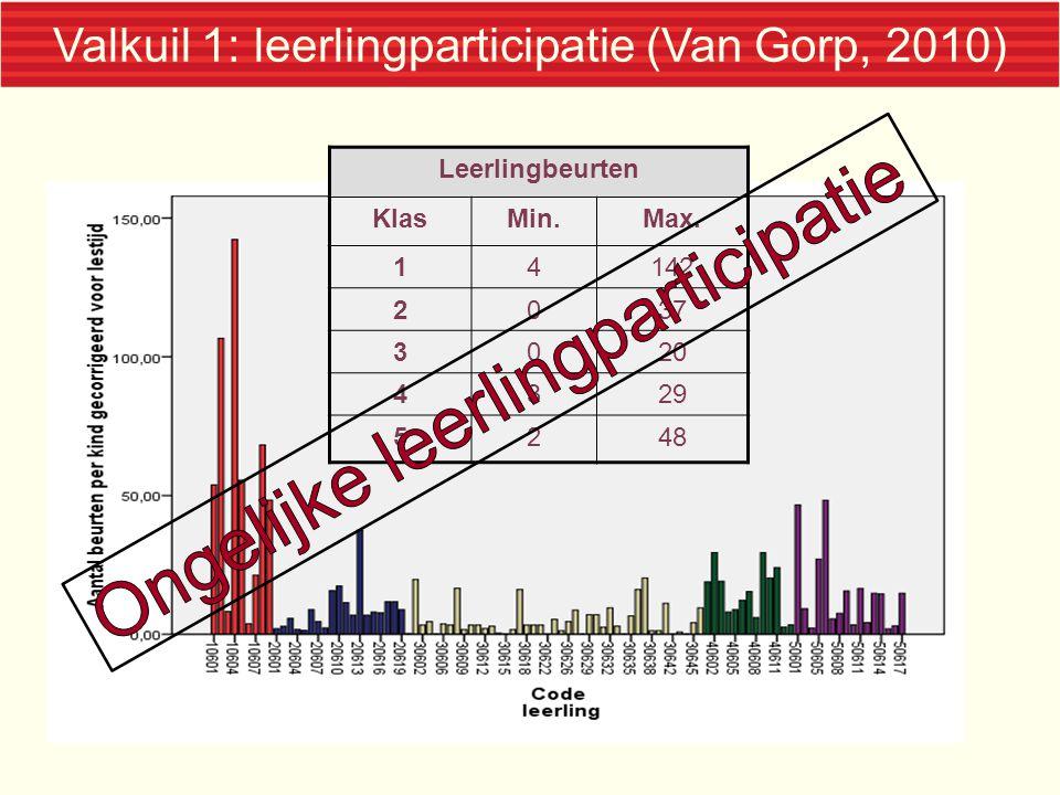 Valkuil 1: leerlingparticipatie (Van Gorp, 2010) Leerlingbeurten KlasMin.Max. 14142 2037 3020 4329 5248