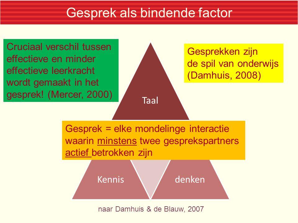 Gesprek als bindende factor TaalKennis gesprek denken naar Damhuis & de Blauw, 2007 Cruciaal verschil tussen effectieve en minder effectieve leerkrach
