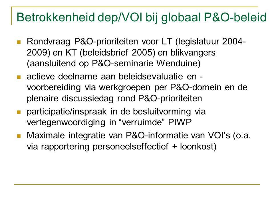 Betrokkenheid dep/VOI bij globaal P&O-beleid Rondvraag P&O-prioriteiten voor LT (legislatuur 2004- 2009) en KT (beleidsbrief 2005) en blikvangers (aansluitend op P&O-seminarie Wenduine) actieve deelname aan beleidsevaluatie en - voorbereiding via werkgroepen per P&O-domein en de plenaire discussiedag rond P&O-prioriteiten participatie/inspraak in de besluitvorming via vertegenwoordiging in verruimde PIWP Maximale integratie van P&O-informatie van VOI's (o.a.