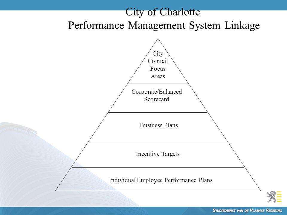 City of Charlotte Performance Management System Linkage City Council Focus Areas Corporate/Balanced Scorecard Business Plans Incentive Targets Individ