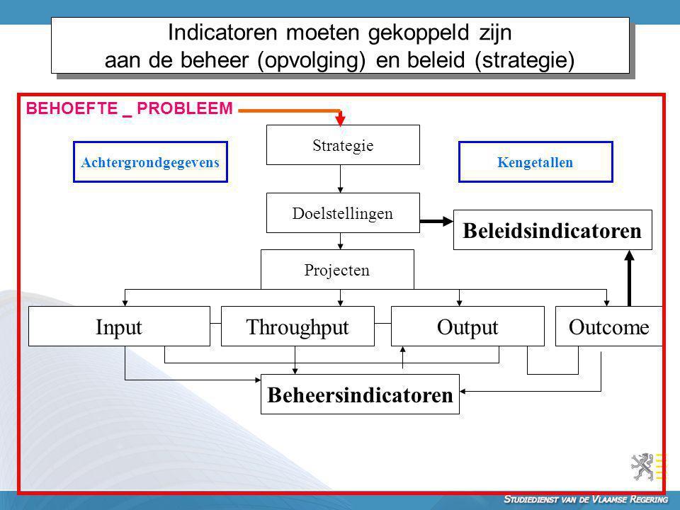 Indicatoren moeten gekoppeld zijn aan de beheer (opvolging) en beleid (strategie) Strategie Kengetallen Doelstellingen OutputThroughputInput Beheersin