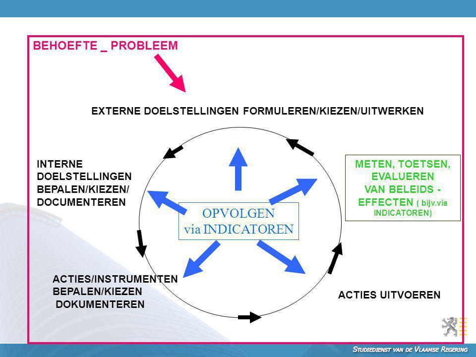 METEN, TOETSEN, EVALUEREN VAN BELEIDS - EFFECTEN ( bijv.via INDICATOREN) EXTERNE DOELSTELLINGEN FORMULEREN/KIEZEN/UITWERKEN INTERNE DOELSTELLINGEN BEP