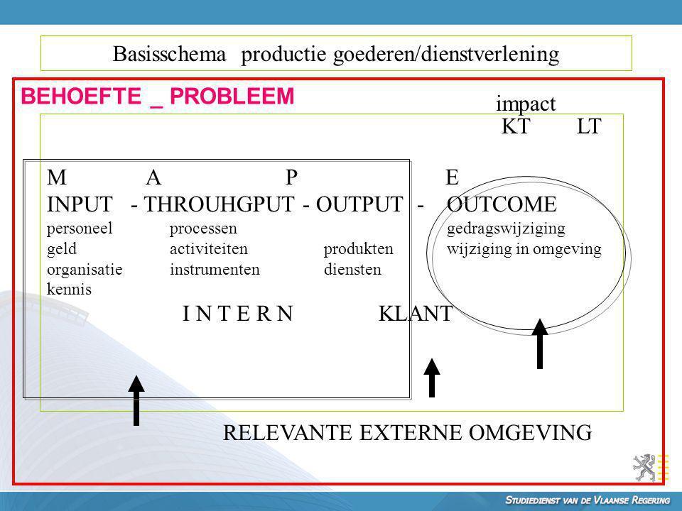 Basisschema productie goederen/dienstverlening M A P E INPUT - THROUHGPUT - OUTPUT - OUTCOME personeelprocessengedragswijziging geldactiviteitenproduk