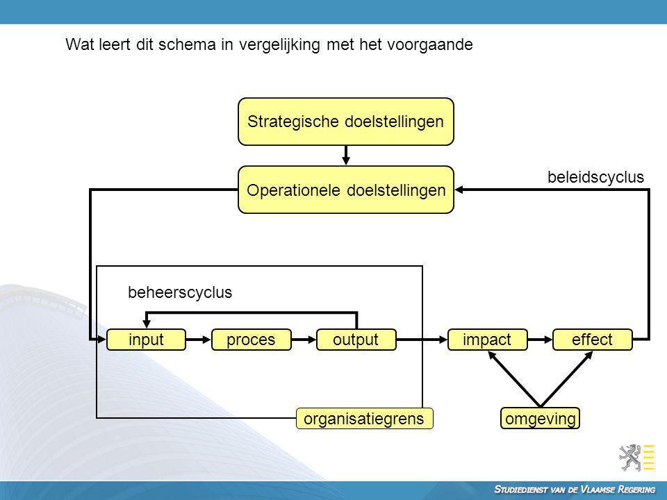 Strategische doelstellingen Operationele doelstellingen inputprocesoutputimpacteffect omgeving organisatiegrens beheerscyclus beleidscyclus Wat leert