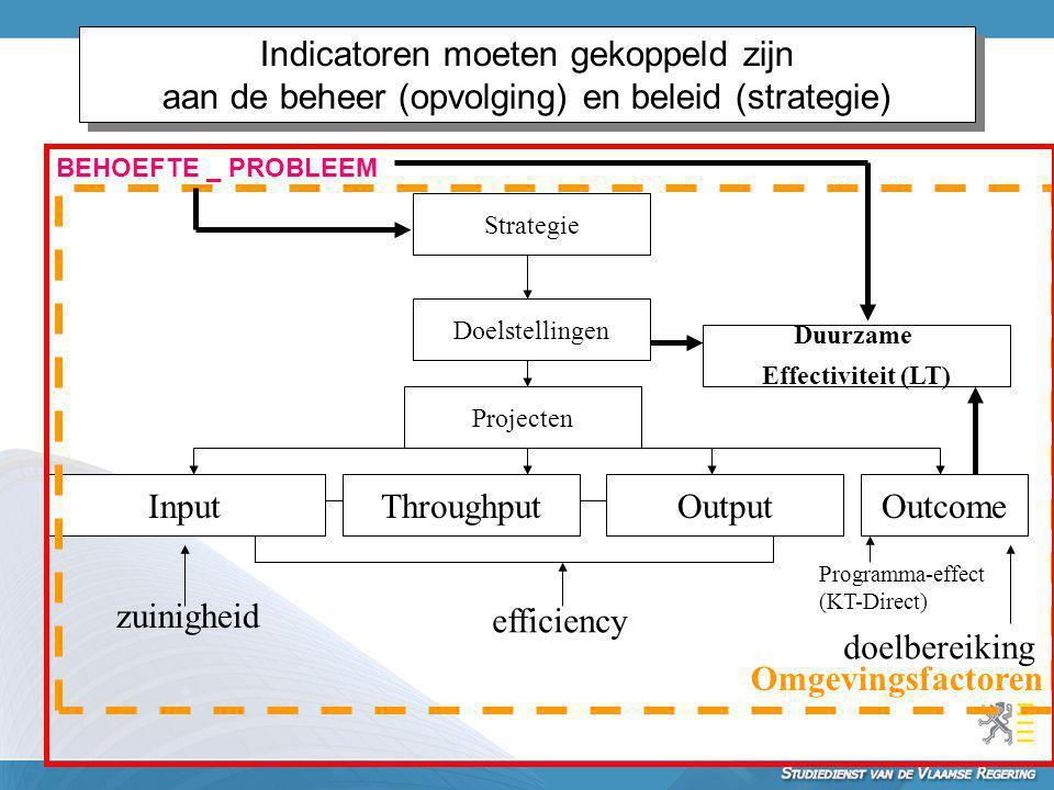 Indicatoren moeten gekoppeld zijn aan de beheer (opvolging) en beleid (strategie) Strategie Doelstellingen OutputThroughputInputOutcome Projecten Duur