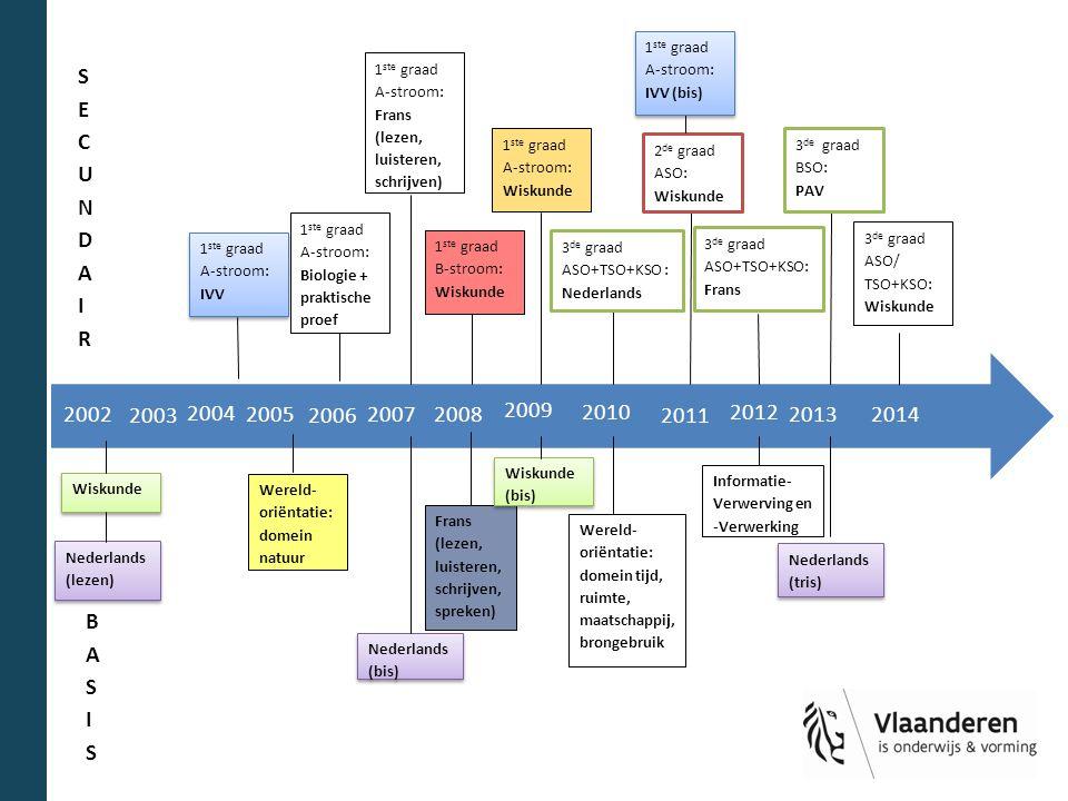 2014 2010 2009 2012 2013 2011 2008 2007 2006 2005 2004 2003 2002 1 ste graad A-stroom: Biologie + praktische proef 1 ste graad A-stroom: IVV 1 ste gra