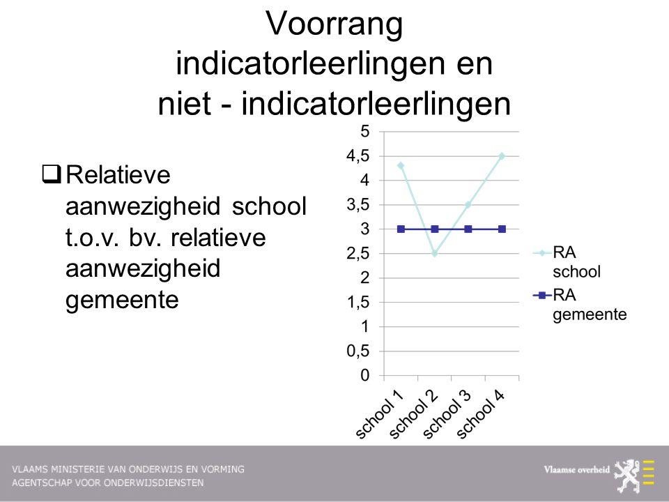 Voorrang indicatorleerlingen en niet - indicatorleerlingen  Relatieve aanwezigheid school t.o.v.