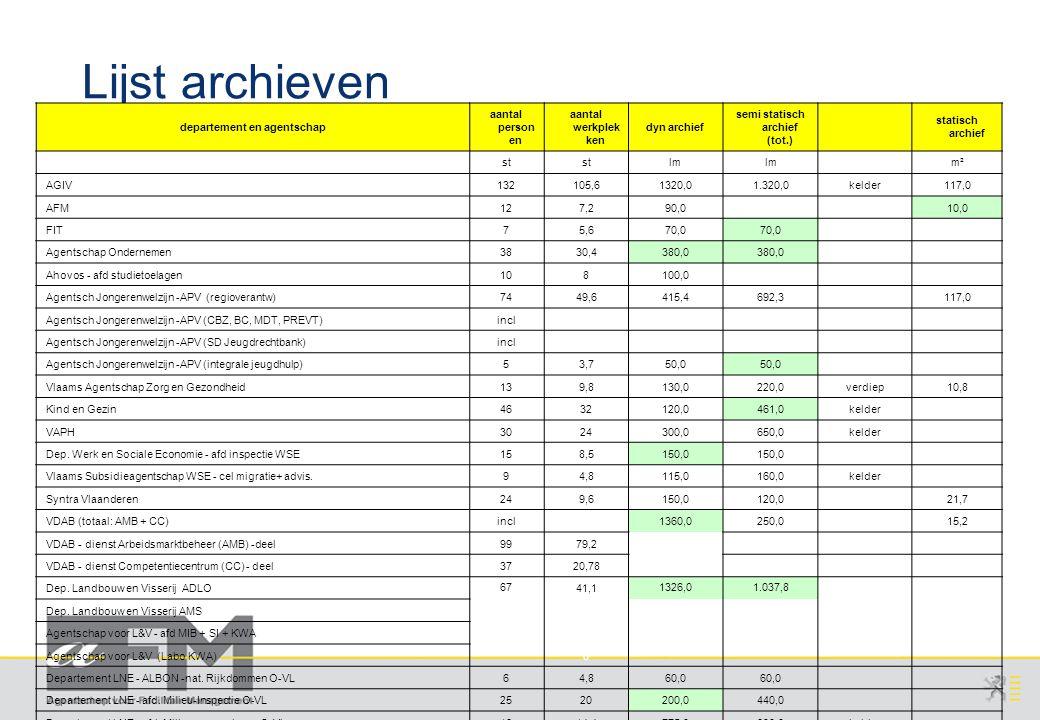 Page 11 AFM/gka/20071115/1 v2.0 Agentschap voor Overheidspersoneel Lijst archieven departement en agentschap aantal person en aantal werkplek ken dyn archief semi statisch archief (tot.) statisch archief st lm m² AGIV132105,61320,01.320,0kelder117,0 AFM127,290,0 10,0 FIT75,670,0 Agentschap Ondernemen3830,4380,0 Ahovos - afd studietoelagen108100,0 Agentsch Jongerenwelzijn -APV (regioverantw)7449,6415,4692,3 117,0 Agentsch Jongerenwelzijn -APV (CBZ, BC, MDT, PREVT)incl Agentsch Jongerenwelzijn -APV (SD Jeugdrechtbank)incl Agentsch Jongerenwelzijn -APV (integrale jeugdhulp)53,750,0 Vlaams Agentschap Zorg en Gezondheid139,8130,0220,0verdiep10,8 Kind en Gezin4632120,0461,0kelder VAPH3024300,0650,0kelder Dep.