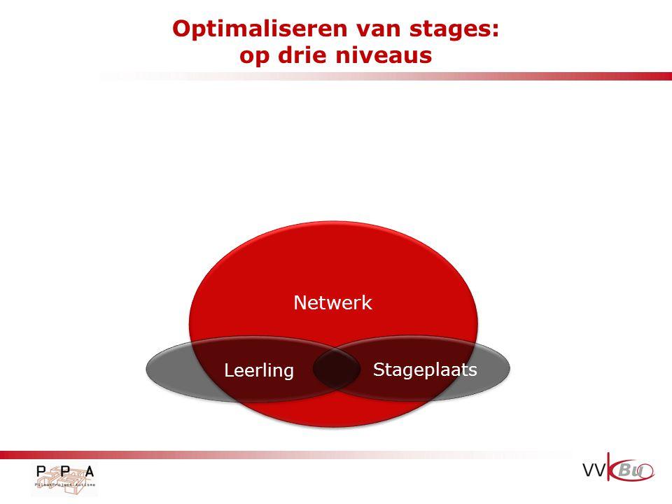 Optimaliseren van stages: een cyclisch proces Beeldvorming: intake Prioriteiten bepalen Ondersteuning: instrumentenkoffer Evaluatie