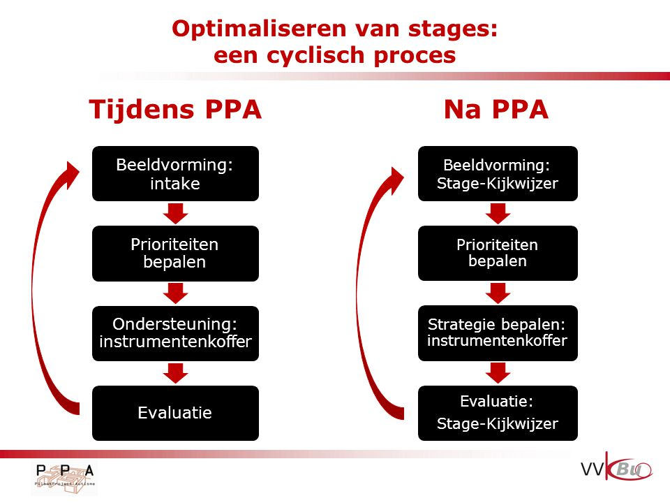 Optimaliseren van stages: een cyclisch proces Tijdens PPANa PPA Beeldvorming: intake Prioriteiten bepalen Ondersteuning: instrumentenkoffer Evaluatie Beeldvorming: Stage-Kijkwijzer Prioriteiten bepalen Strategie bepalen: instrumentenkoffer Evaluatie: Stage-Kijkwijzer