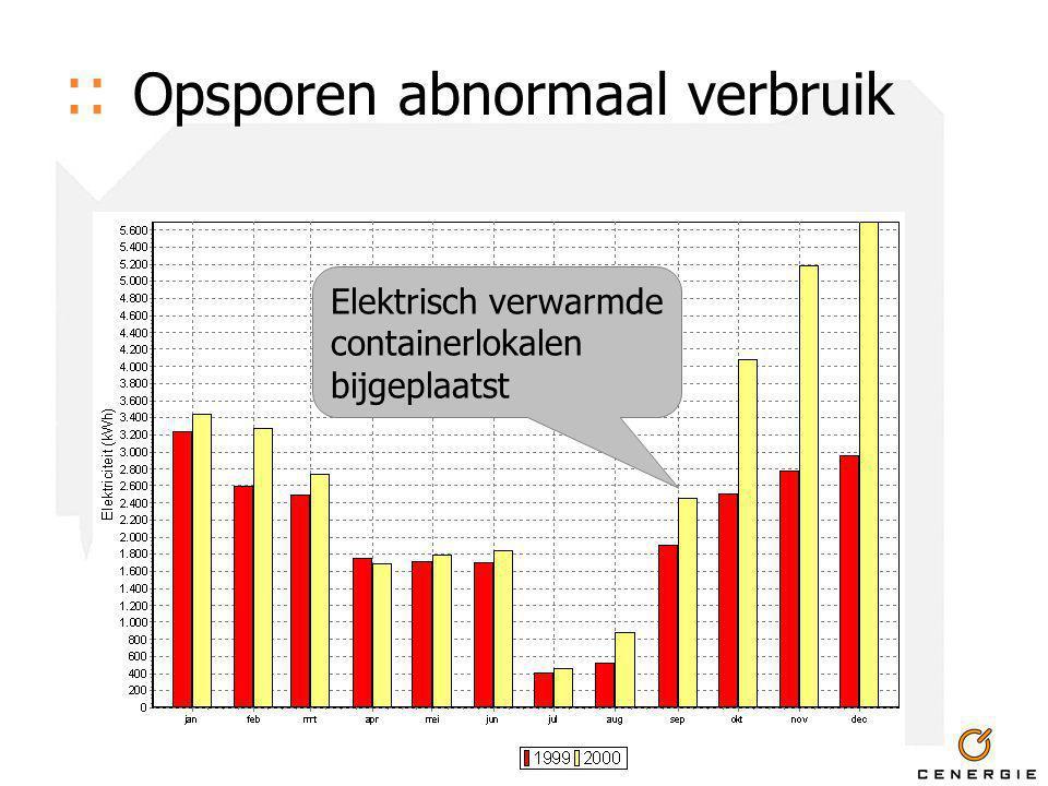 :: Opsporen abnormaal verbruik Elektrisch verwarmde containerlokalen bijgeplaatst