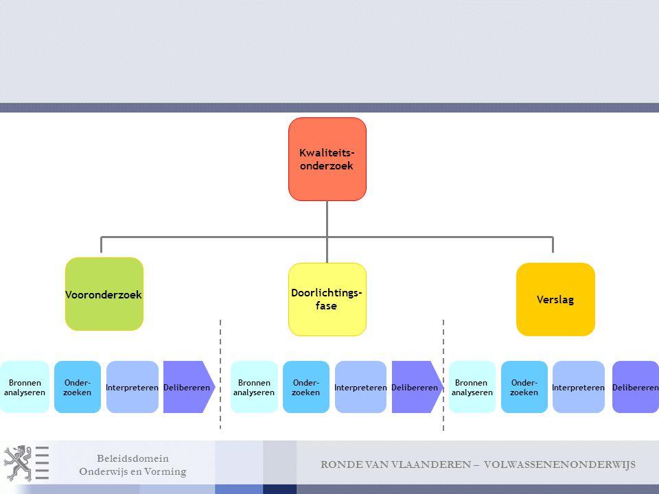 RONDE VAN VLAANDEREN – VOLWASSENENONDERWIJS Beleidsdomein Onderwijs en Vorming Kwaliteits- onderzoek Vooronderzoek Doorlichtings- fase Verslag Bronnen