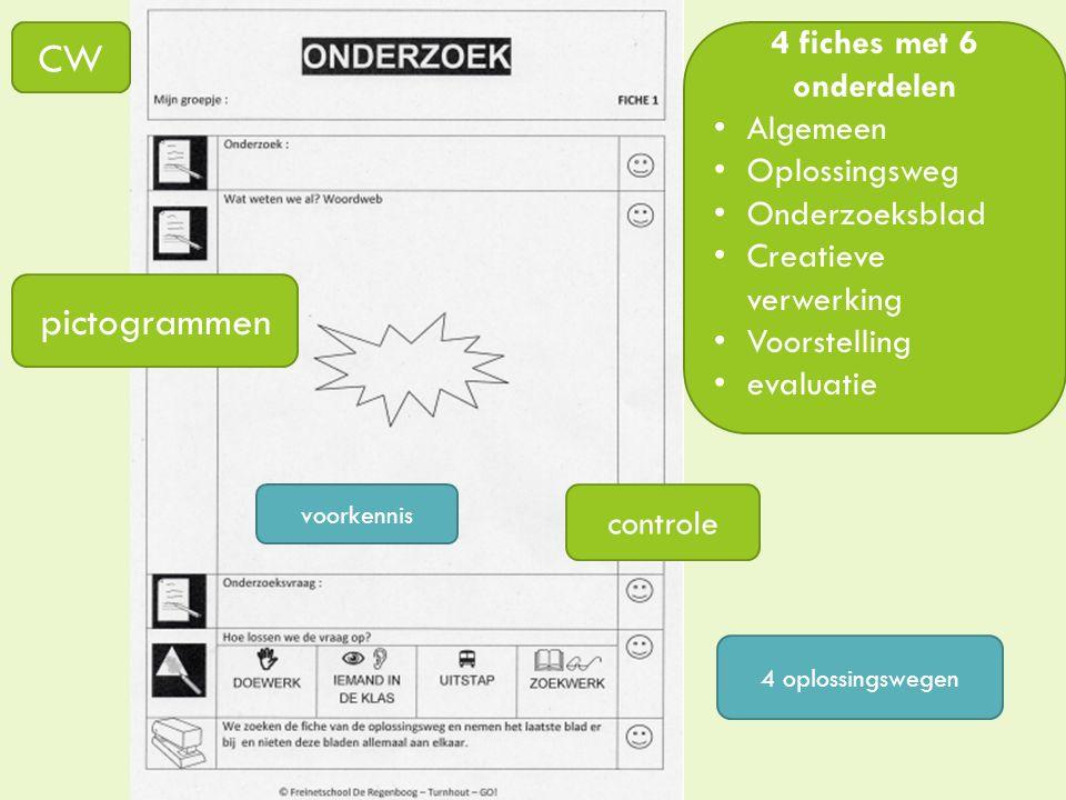 CW pictogrammen 4 fiches met 6 onderdelen Algemeen Oplossingsweg Onderzoeksblad Creatieve verwerking Voorstelling evaluatie controle 4 oplossingswegen