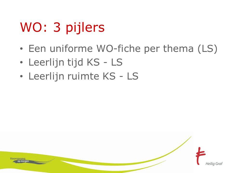 WO: 3 pijlers Een uniforme WO-fiche per thema (LS) Leerlijn tijd KS - LS Leerlijn ruimte KS - LS