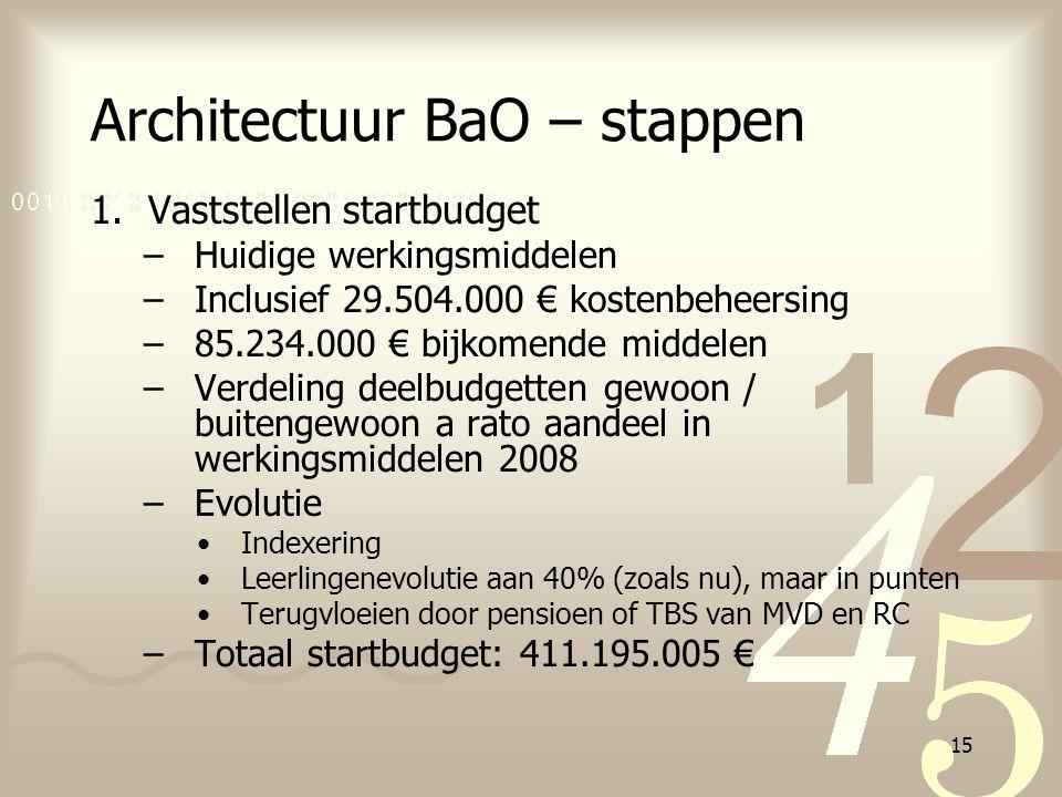 15 Architectuur BaO – stappen 1.Vaststellen startbudget –Huidige werkingsmiddelen –Inclusief 29.504.000 € kostenbeheersing –85.234.000 € bijkomende mi