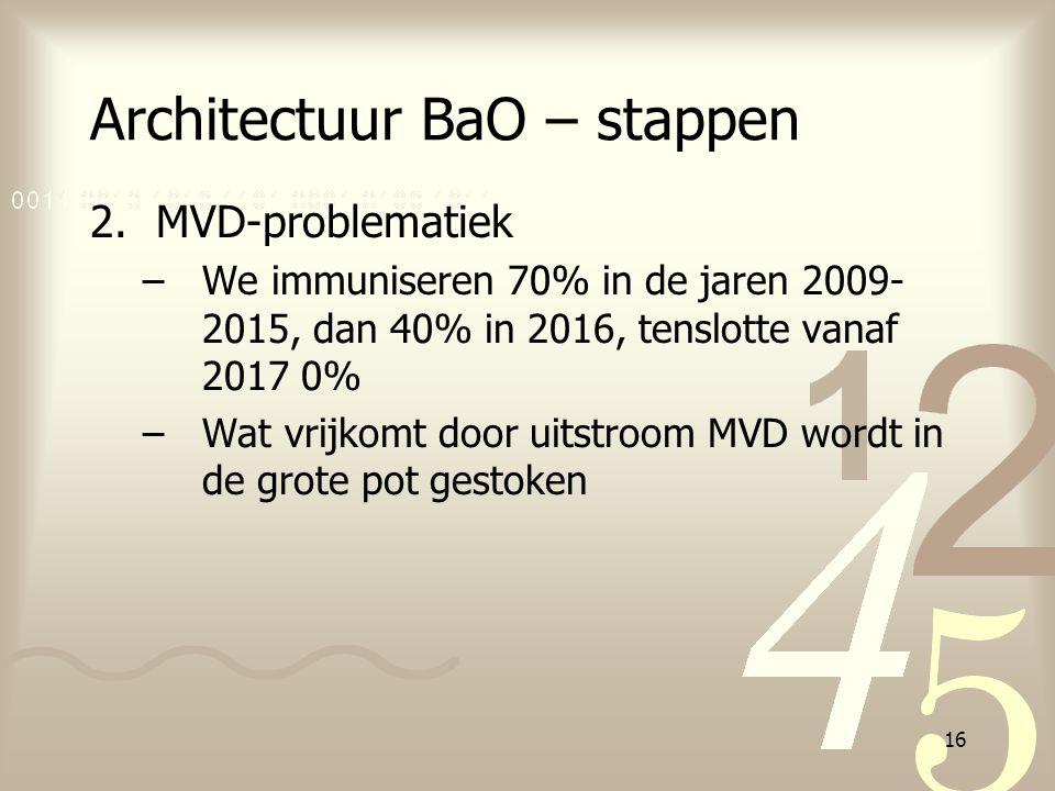 16 Architectuur BaO – stappen 2.MVD-problematiek –We immuniseren 70% in de jaren 2009- 2015, dan 40% in 2016, tenslotte vanaf 2017 0% –Wat vrijkomt do