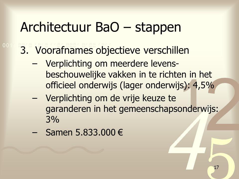 17 Architectuur BaO – stappen 3.Voorafnames objectieve verschillen –Verplichting om meerdere levens- beschouwelijke vakken in te richten in het offici