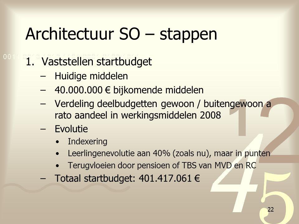 22 Architectuur SO – stappen 1.Vaststellen startbudget –Huidige middelen –40.000.000 € bijkomende middelen –Verdeling deelbudgetten gewoon / buitengew