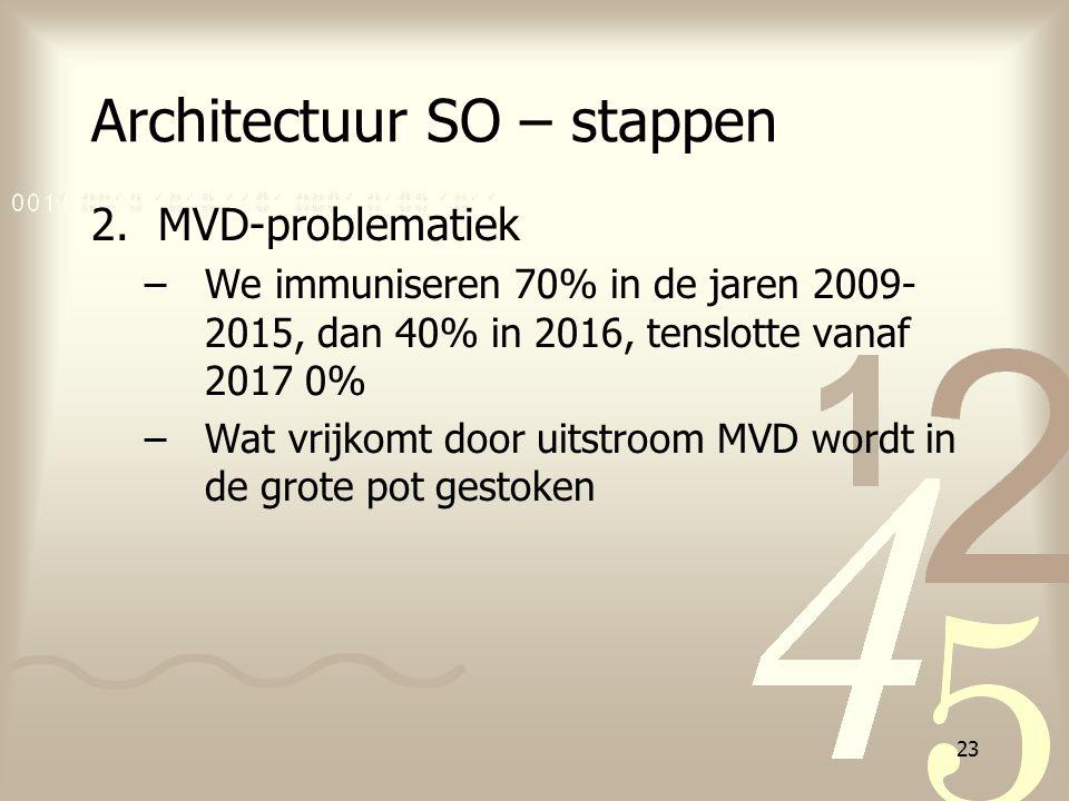 23 Architectuur SO – stappen 2.MVD-problematiek –We immuniseren 70% in de jaren 2009- 2015, dan 40% in 2016, tenslotte vanaf 2017 0% –Wat vrijkomt doo