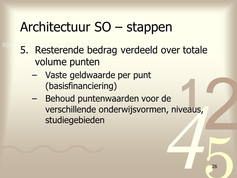26 Architectuur SO – stappen 5.Resterende bedrag verdeeld over totale volume punten –Vaste geldwaarde per punt (basisfinanciering) –Behoud puntenwaard