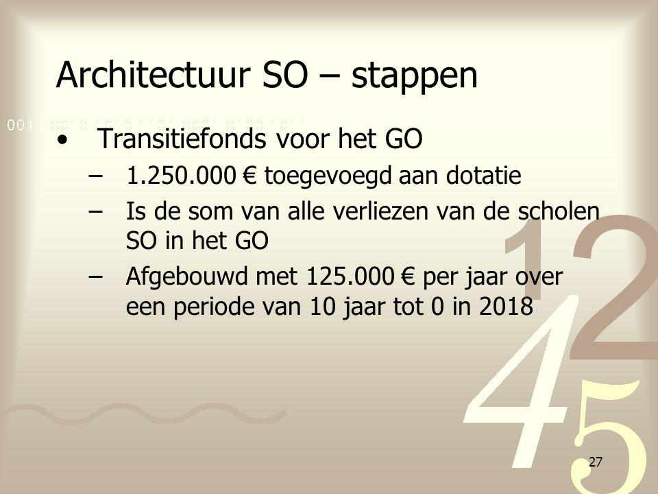 27 Architectuur SO – stappen Transitiefonds voor het GO –1.250.000 € toegevoegd aan dotatie –Is de som van alle verliezen van de scholen SO in het GO