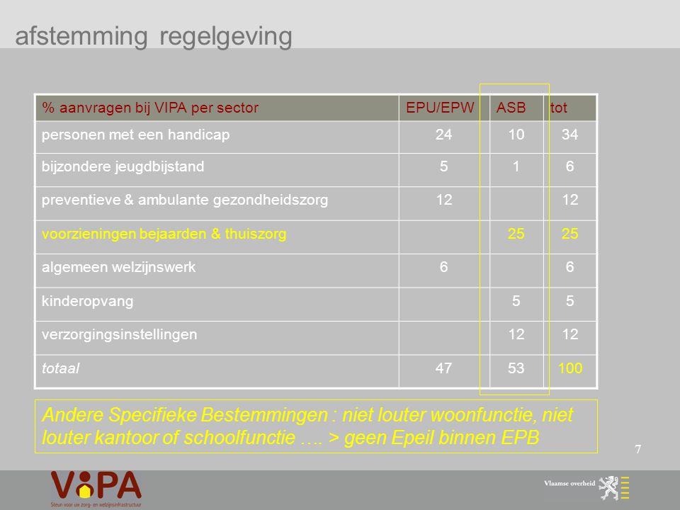 28 duurzaamheidscriteria VIPA 5.