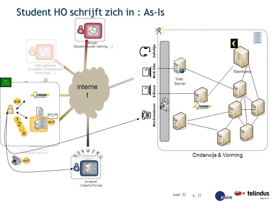 p. 22 page 22 Edison Web Site Infolijn Werkstations Onderwijs & Vorming Mainframe Web Server Student HO schrijft zich in : As-Is Burger (Student, oude