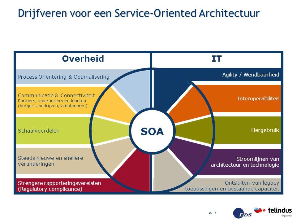 p. 9 Drijfveren voor een Service-Oriented Architectuur Stroomlijnen van architectuur en technologie Hergebruik Strengere rapporteringsvereisten (Regul