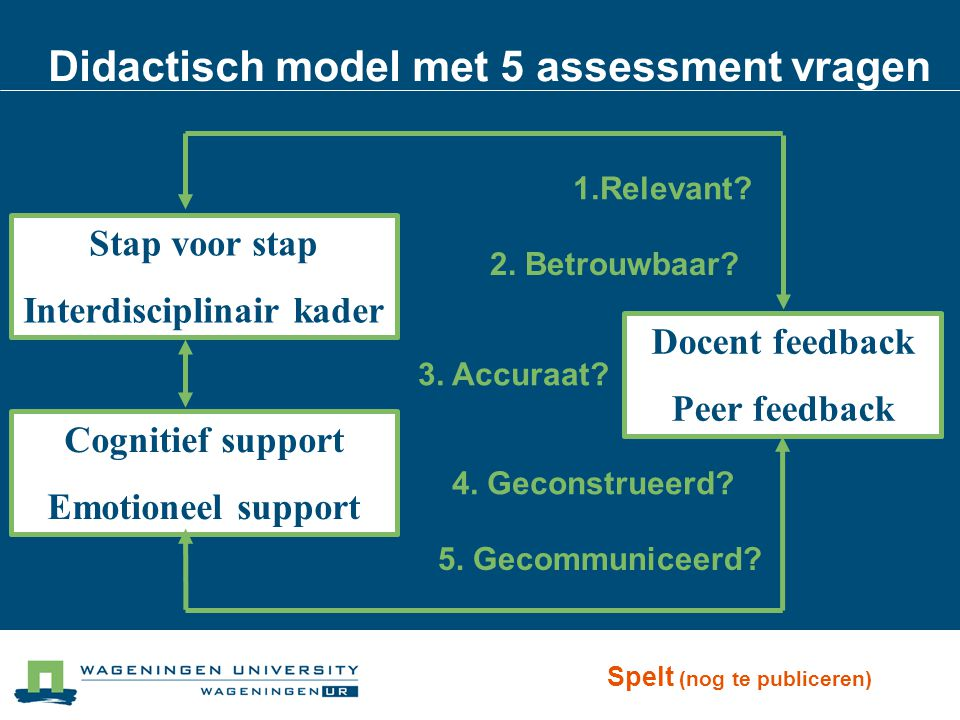 Didactisch model met 5 assessment vragen Stap voor stap Interdisciplinair kader Cognitief support Emotioneel support Docent feedback Peer feedback Spelt (nog te publiceren) 1.Relevant.
