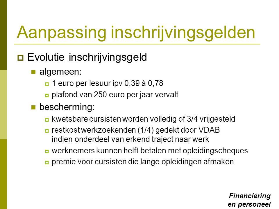Aanpassing inschrijvingsgelden  Evolutie inschrijvingsgeld algemeen:  1 euro per lesuur ipv 0,39 à 0,78  plafond van 250 euro per jaar vervalt besc