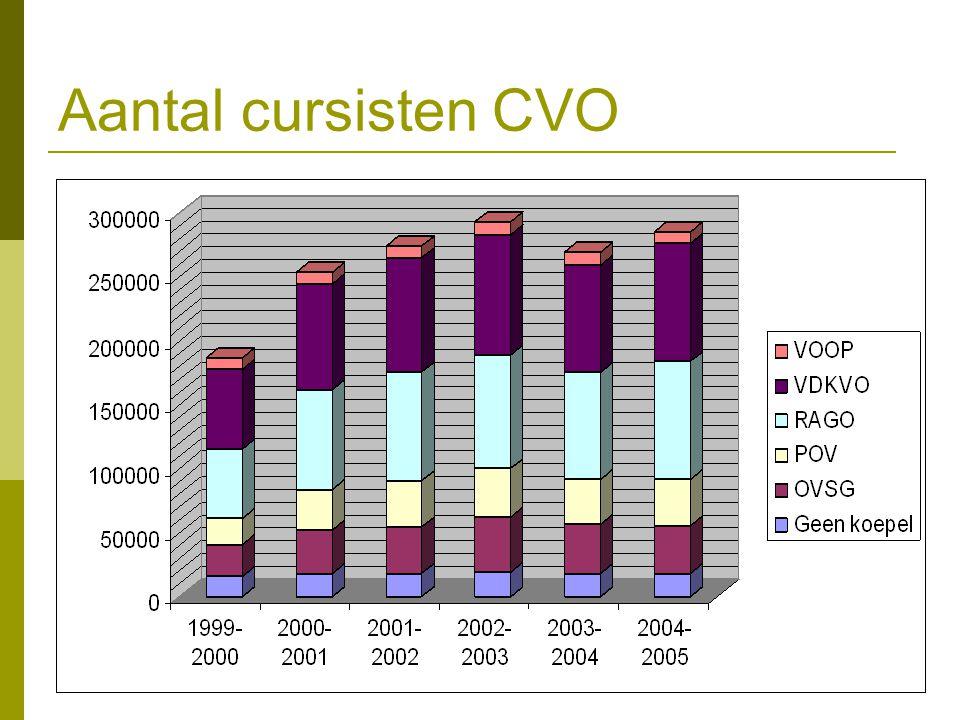 Aantal cursisten CVO
