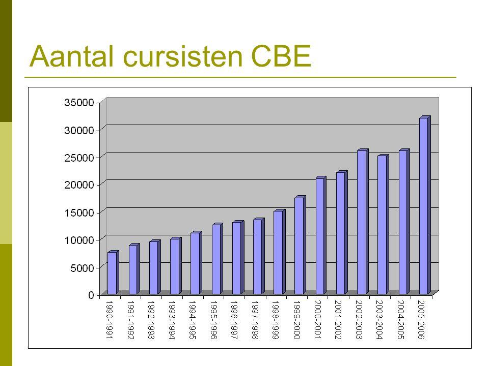 Aantal cursisten CBE