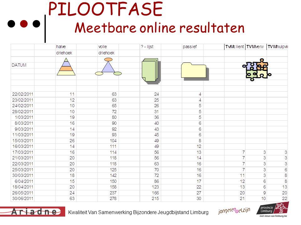 Kwaliteit Van Samenwerking Bijzondere Jeugdbijstand Limburg PILOOTFASE Meetbare online resultaten