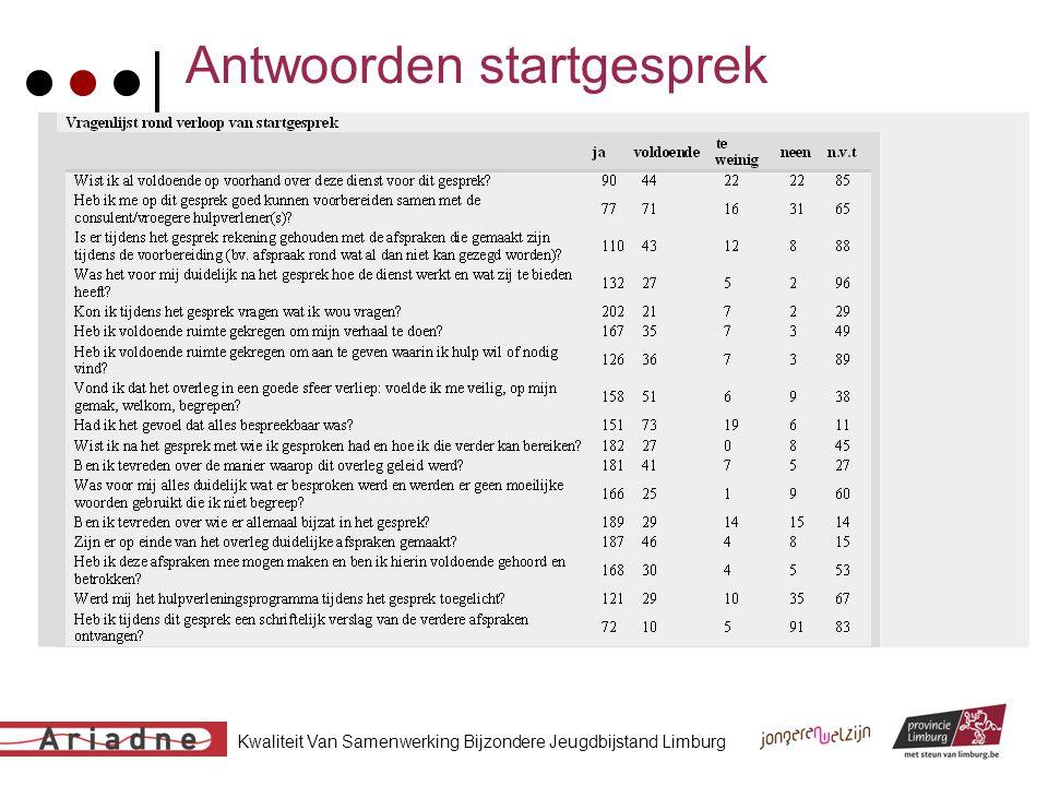 Kwaliteit Van Samenwerking Bijzondere Jeugdbijstand Limburg Antwoorden startgesprek