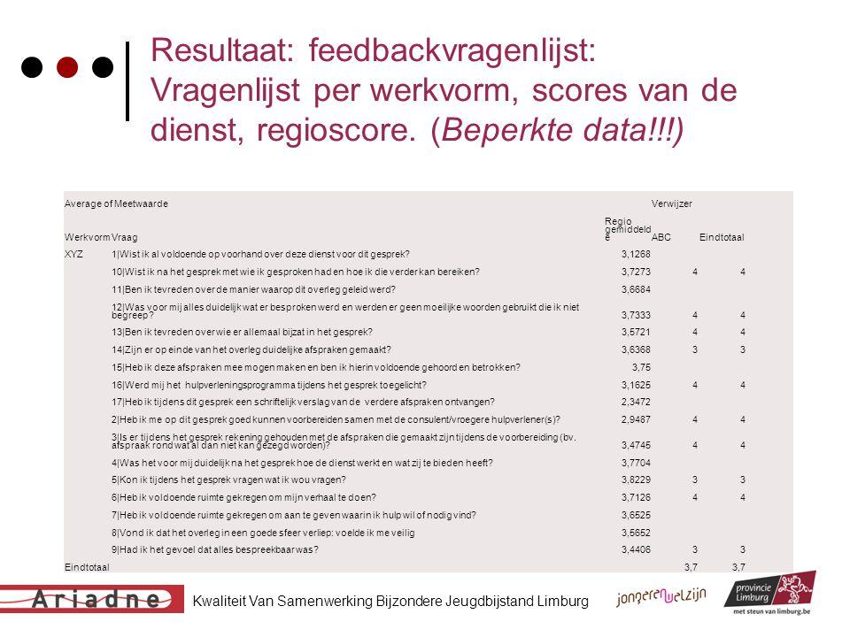 Kwaliteit Van Samenwerking Bijzondere Jeugdbijstand Limburg Resultaat: feedbackvragenlijst: Vragenlijst per werkvorm, scores van de dienst, regioscore