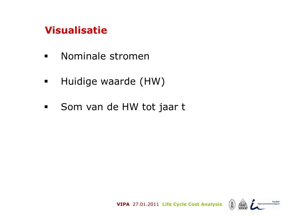 Visualisatie  Nominale stromen  Huidige waarde (HW)  Som van de HW tot jaar t
