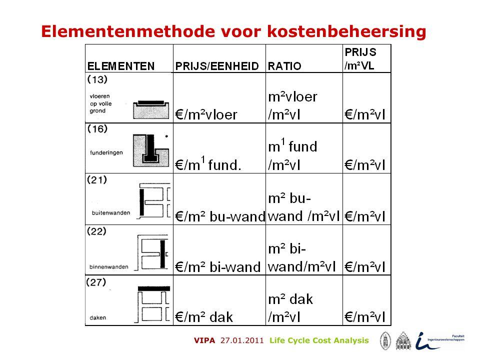 Elementenmethode voor kostenbeheersing