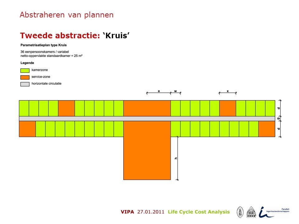Abstraheren van plannen Tweede abstractie: 'Kruis'