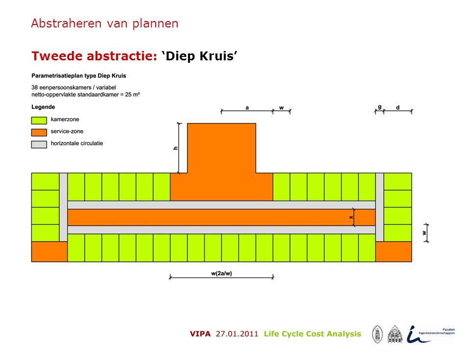 Abstraheren van plannen Tweede abstractie: 'Diep Kruis'